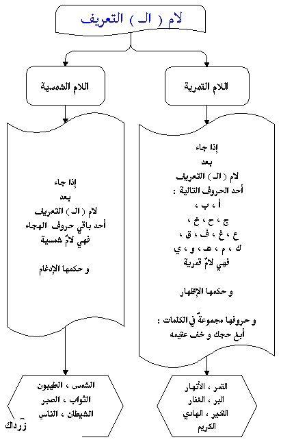 Pin By Amal On القرآن والتجويد Arabic Language Arabic Words Arabic Worksheets