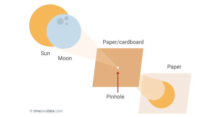 Instructions On How To Make A Pinhole Projector Using