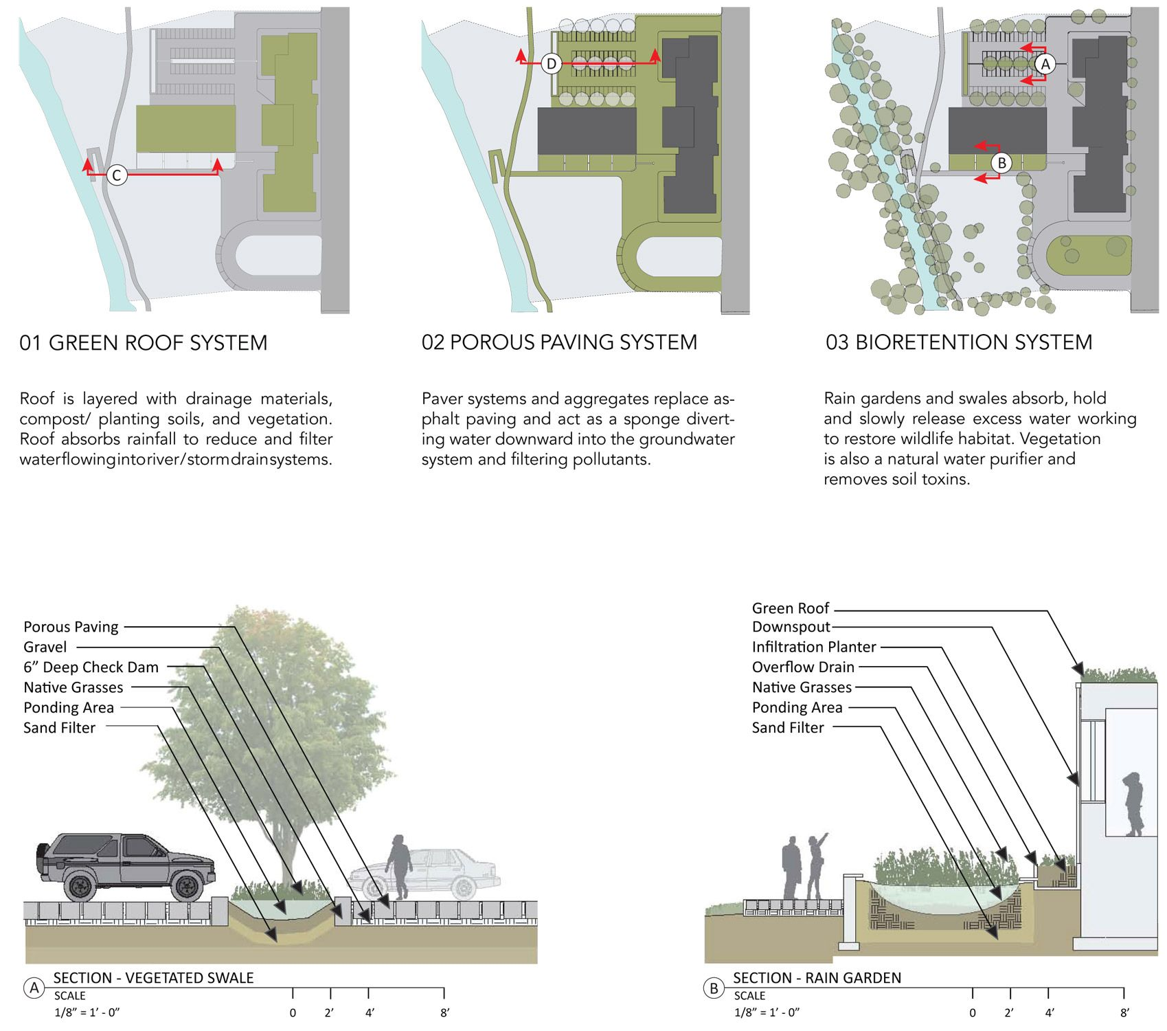 Related Keywords Suggestions For Stormwater Design
