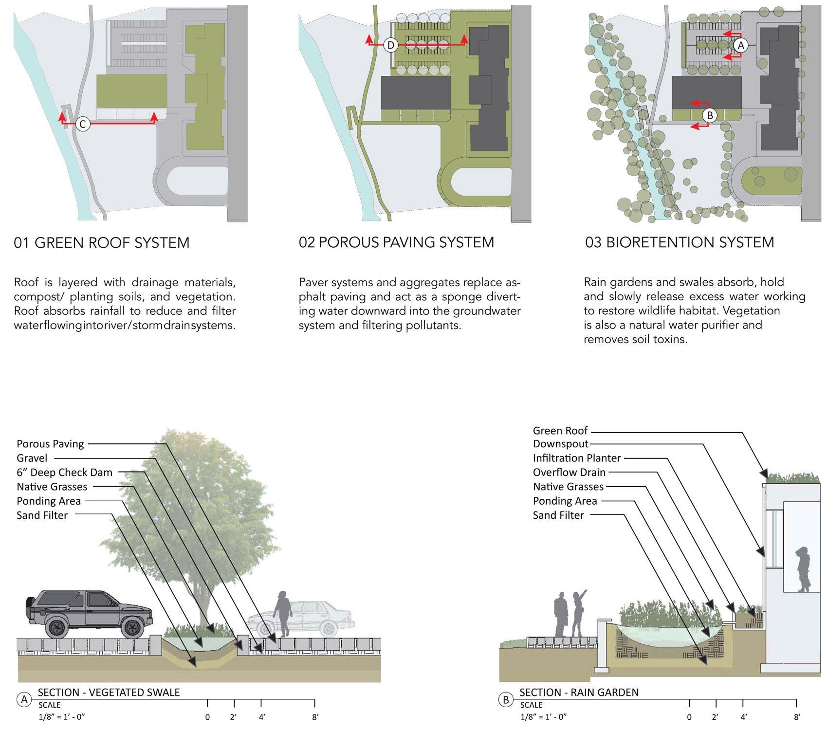 Stormwater Management Design : Stormwater management google search urban hydrology
