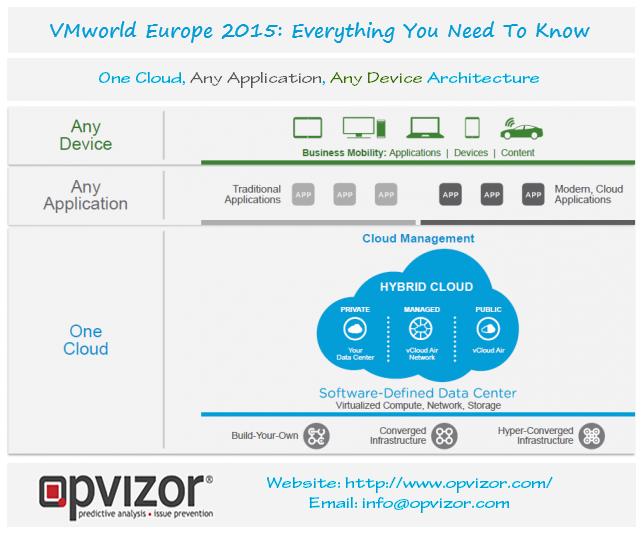Http Www Opvizor Com Cloud Data Hybrid Cloud Data Center
