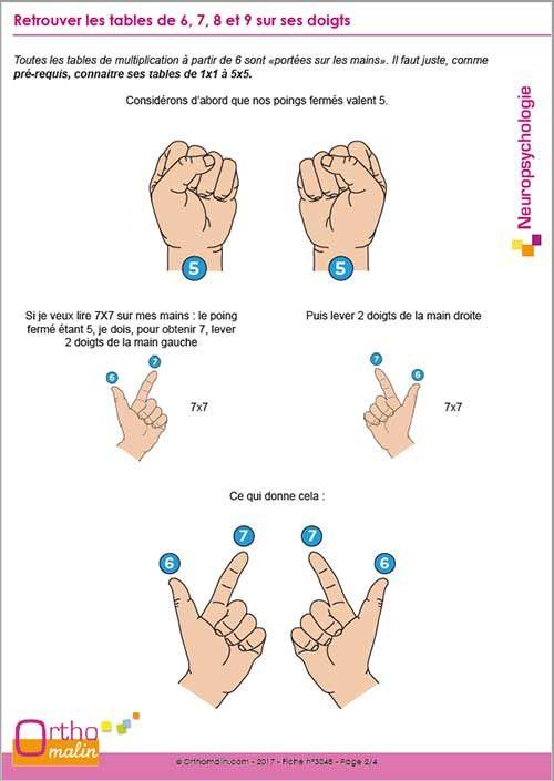 D'abord Je Lui Ai Mis Un Doigt : d'abord, doigt, Épinglé, Neuropsychologie