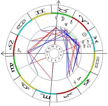 Horoskop Astroschmid