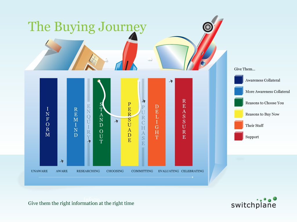 The buying journey