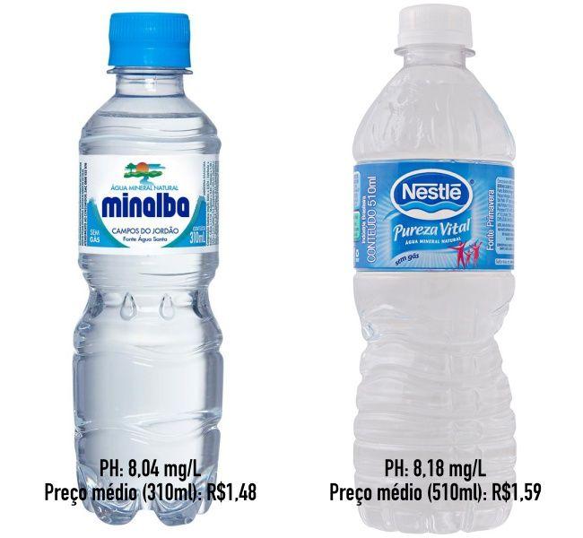 A Importância do PH da Água Mineral! | S水 | Water, Bottle, Water bottle