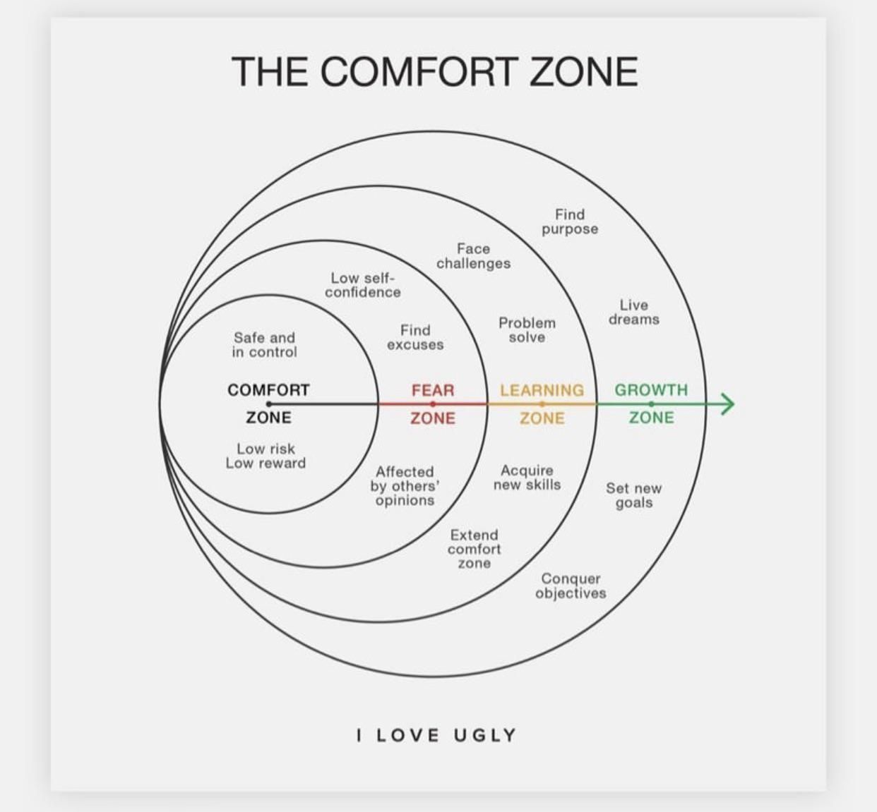 The Comfort Zone Motivationalquotes Motivation Quotes