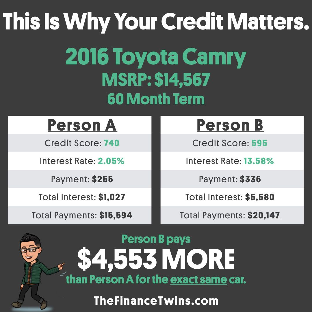 Do you realize how big of an impact your credit score can