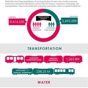 Gardiner & Theobald Infographics