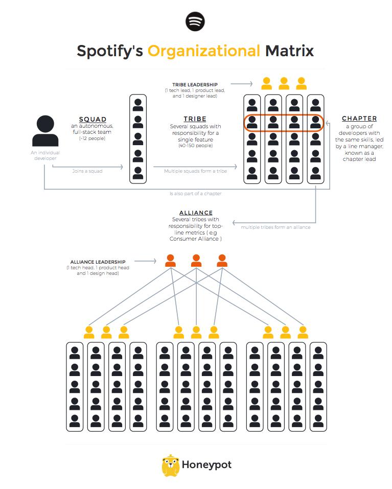 Graphic Organizational Chart Design Organization Development Learn User Experience
