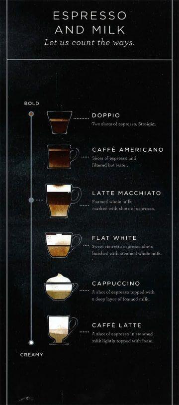 #nespresso #macchiato #nespresso #starbucks #starbucks #macchiato #espresso #espresso #growing #growing #drinks #drinks #latte #latte #addsStarbucks Adds Latte Macchiato To Growing Menu Of Espresso Drinks   - Nespresso - #lattemacchiato
