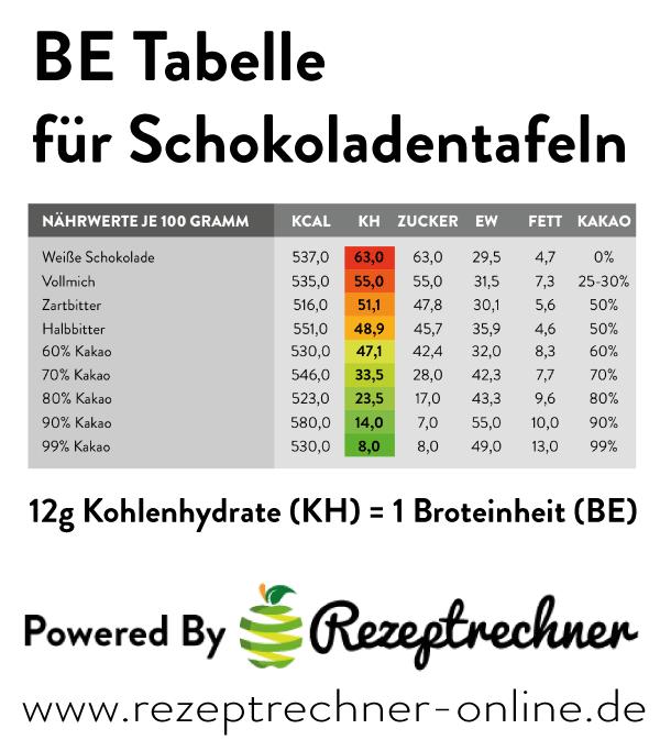 BE-Tabellen