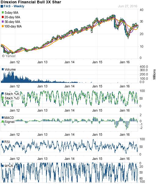 美股技術分析 - Yahoo!奇摩股市   Bullet journal,歐股,期貨,中鋼股票走勢,港滬深股, Small caps