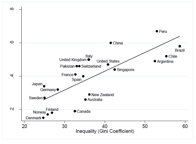 Merit Privilege Or Slumdog Millionaires Income Inequality And Social Mobility People Spaces Deliberatio Inequality Gini Coefficient Social Responsibility