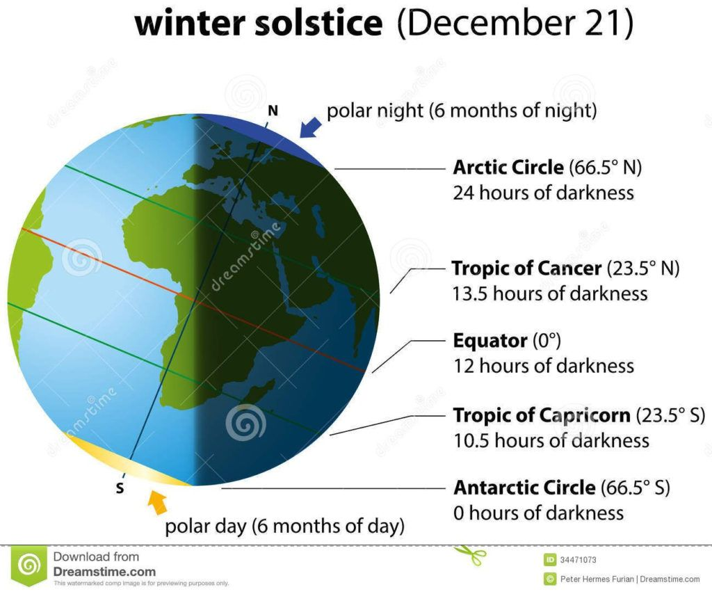 the winter solstice occurs when the northern hemisphere earth is at within diagram of summer and winter solstice [ 1024 x 854 Pixel ]