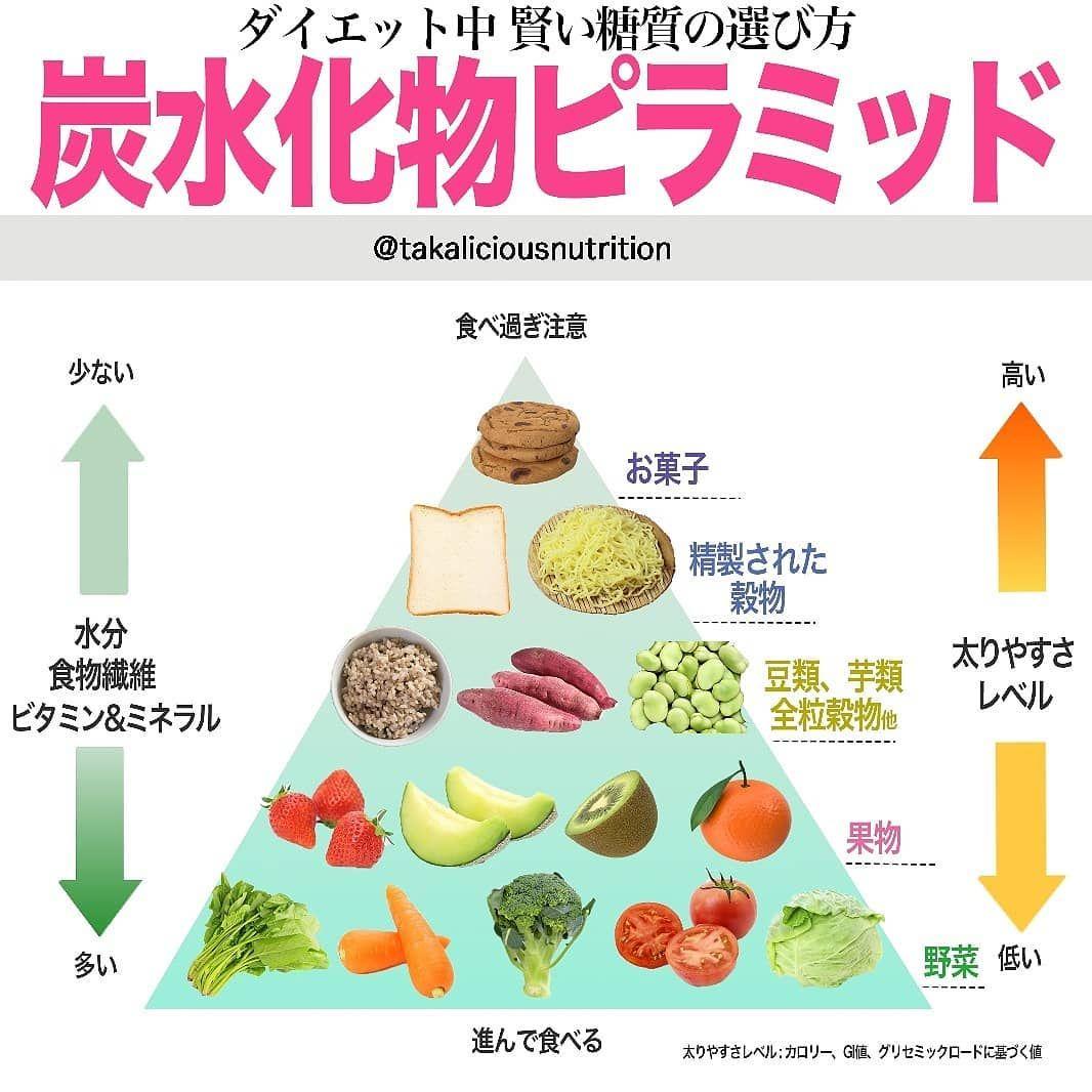 ダイエット 食事 韓国