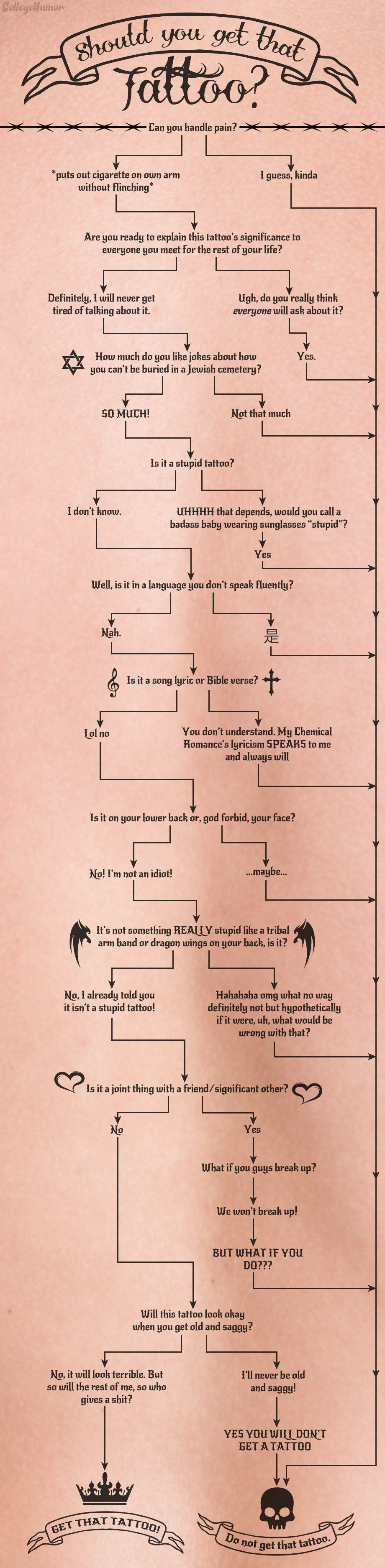 Flowchart Should You Get That Tattoo? Couple tattoos