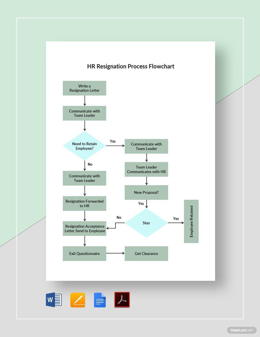 Hr Resignation Process Flowchart Template In 2020 Flow Chart Template Flow Chart Personal Development Plan Template
