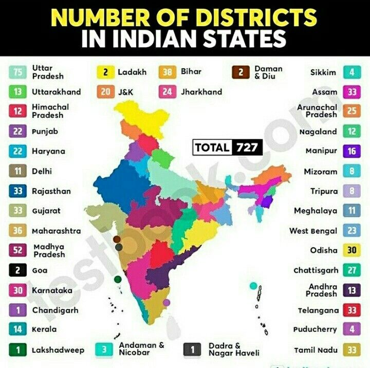 No. Of Districts in India