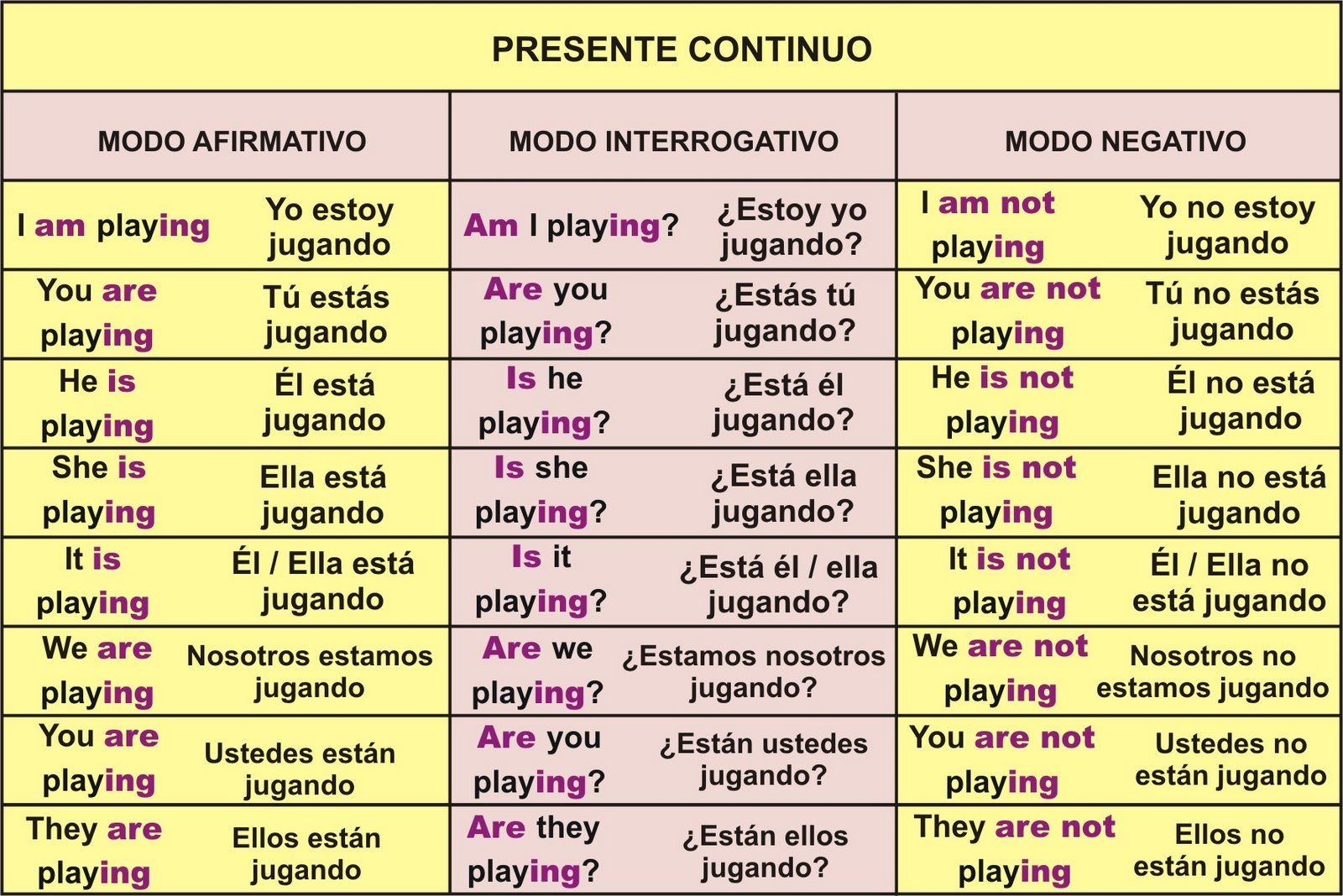 Presente Continuo Presente Continuo Aprender Inglés Y