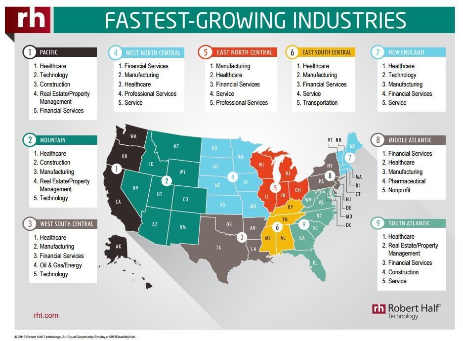 Financial Analysis Report Fastest growing industries