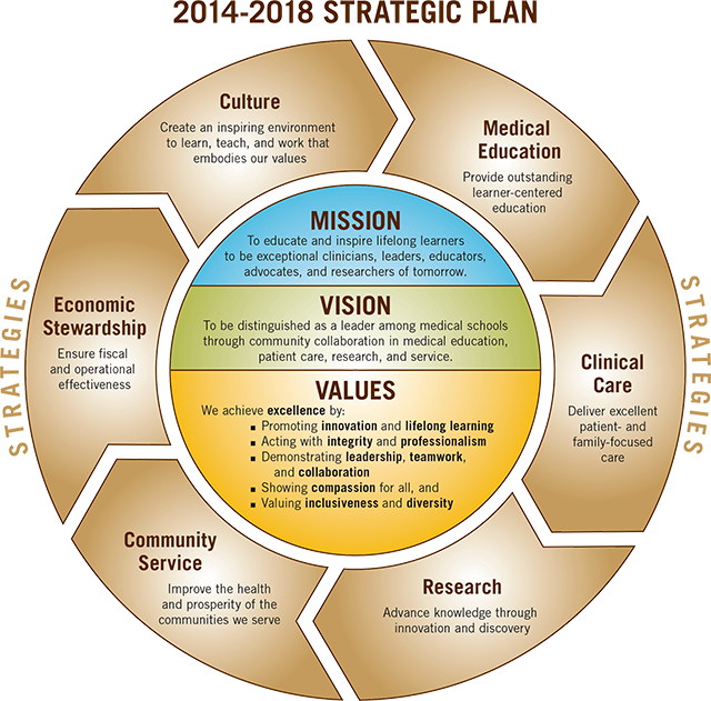 Diagram for Mission Vision Values Phone interviews