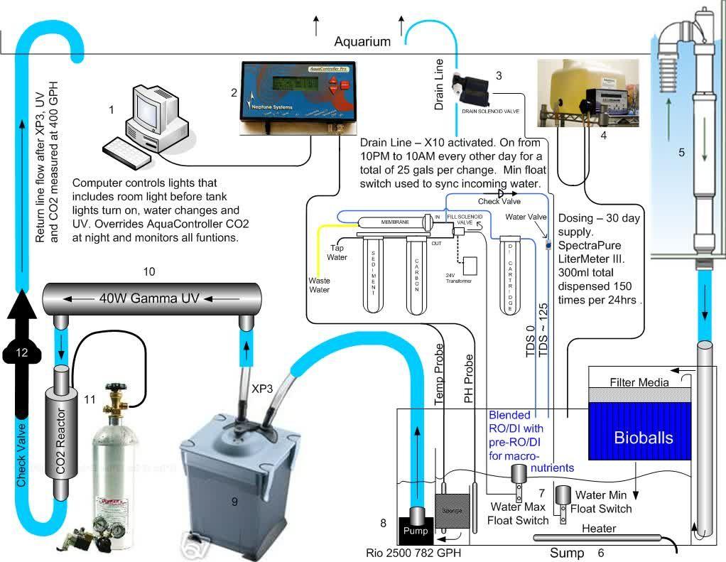 Water System Advance For Aquarium Planted Aquarium