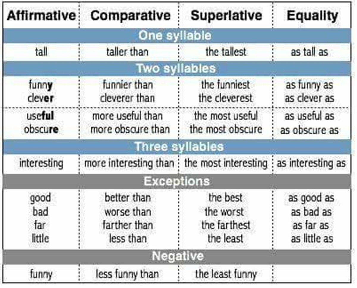 Degrees of comparison refers to adjectives being written in different forms compare one two or more nouns which are words describing persons also english grammar pinterest rh