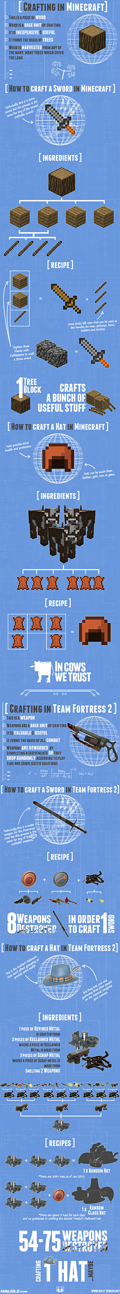 Minecraft vs Team Fortress 2 Crafting Infographic So this is what