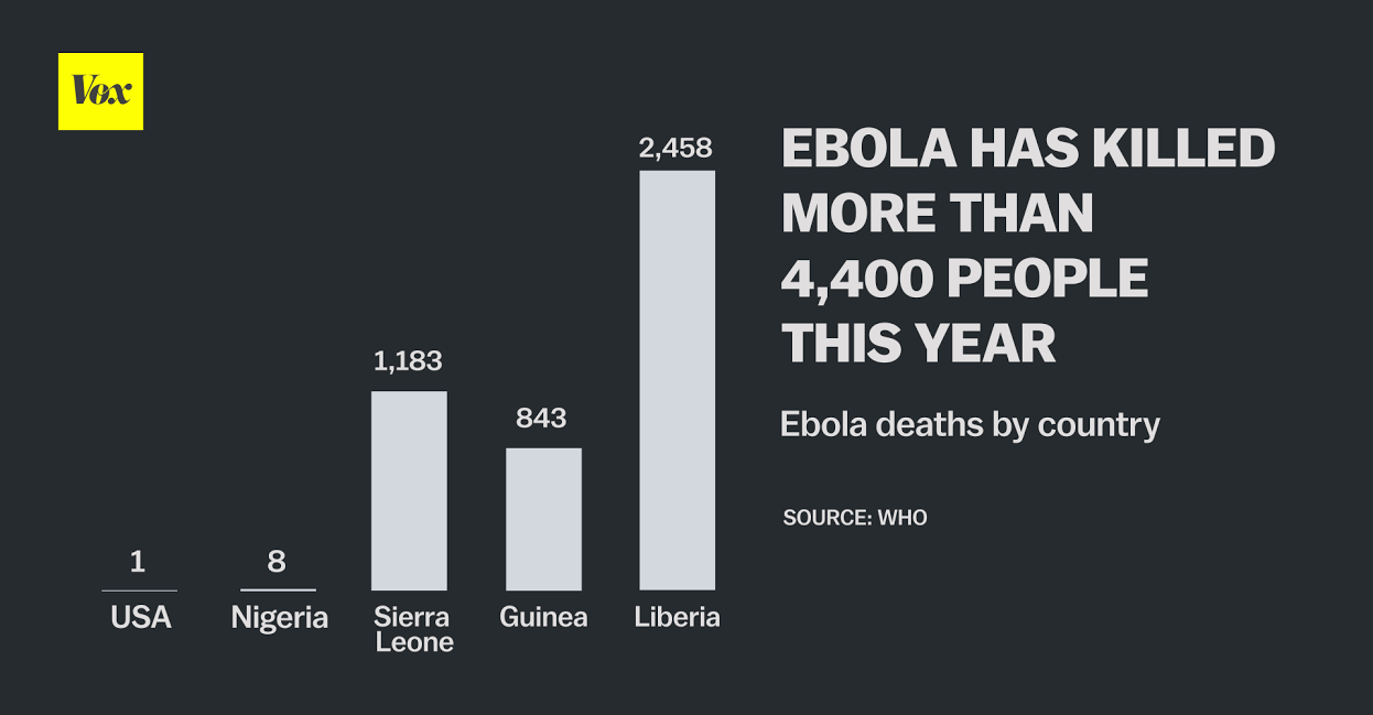 21 maps and charts that explain Ebola - Vox