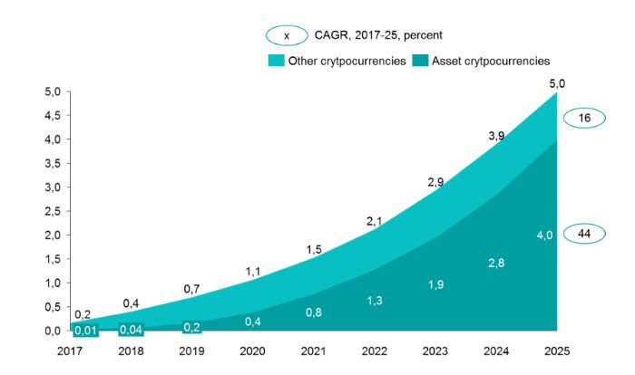 Lat Research The Exponential Growth Of Crypto Markets To 5 Trillion Exponential Growth Exponential Growth