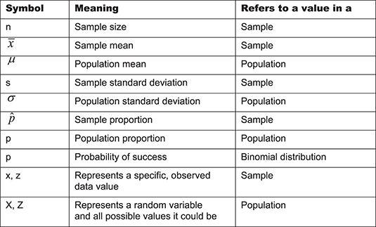 Image Result For Statistics Symbols Cheat Sheet Education