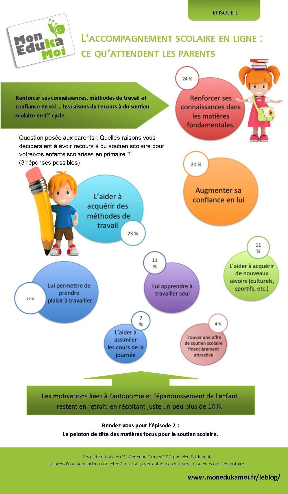 L'accompagnement scolaire en ligne : ce qu'attendent les parents. http://www.monedukamoi.fr/leblog/
