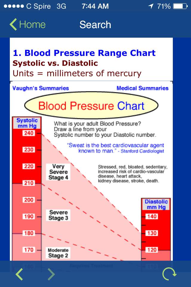 Blood Pressure Chart Blood Pressure Pinterest Blood Pressure