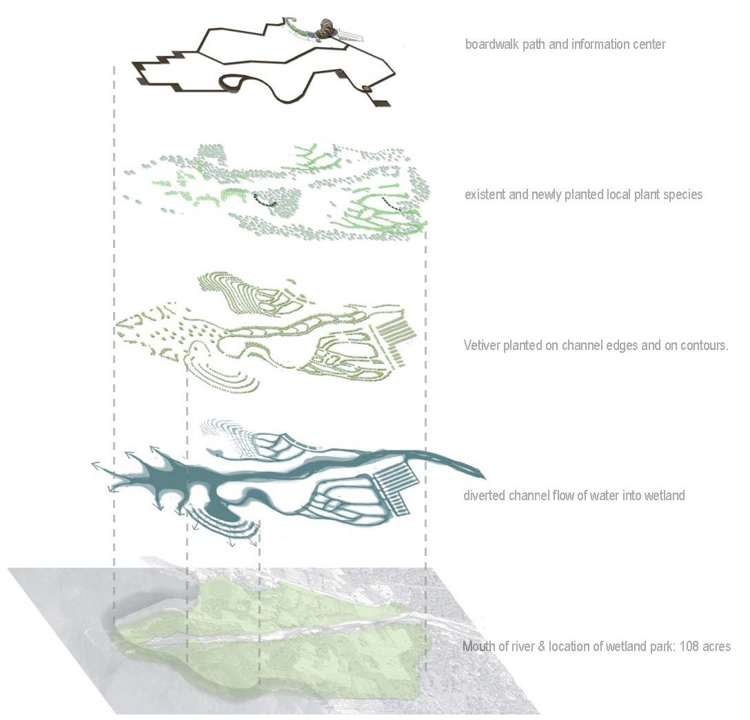 Potential Applications of the Vetiver System in the Lake Amatitlan Watershed, Guatemala - ASLA Student Awards - I. Maria Calderon