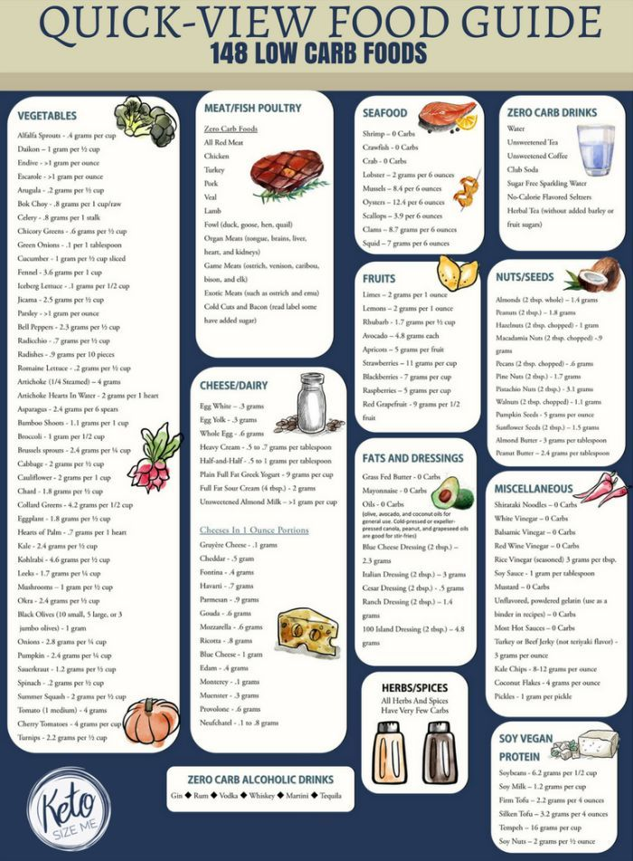 Low Carb Food List Printable - Carb Chart | Low Carb....Yummies! | Low carb food list, No carb ...