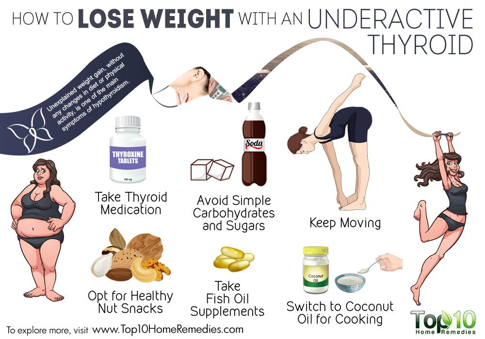 can weight loss affect thyroid medication