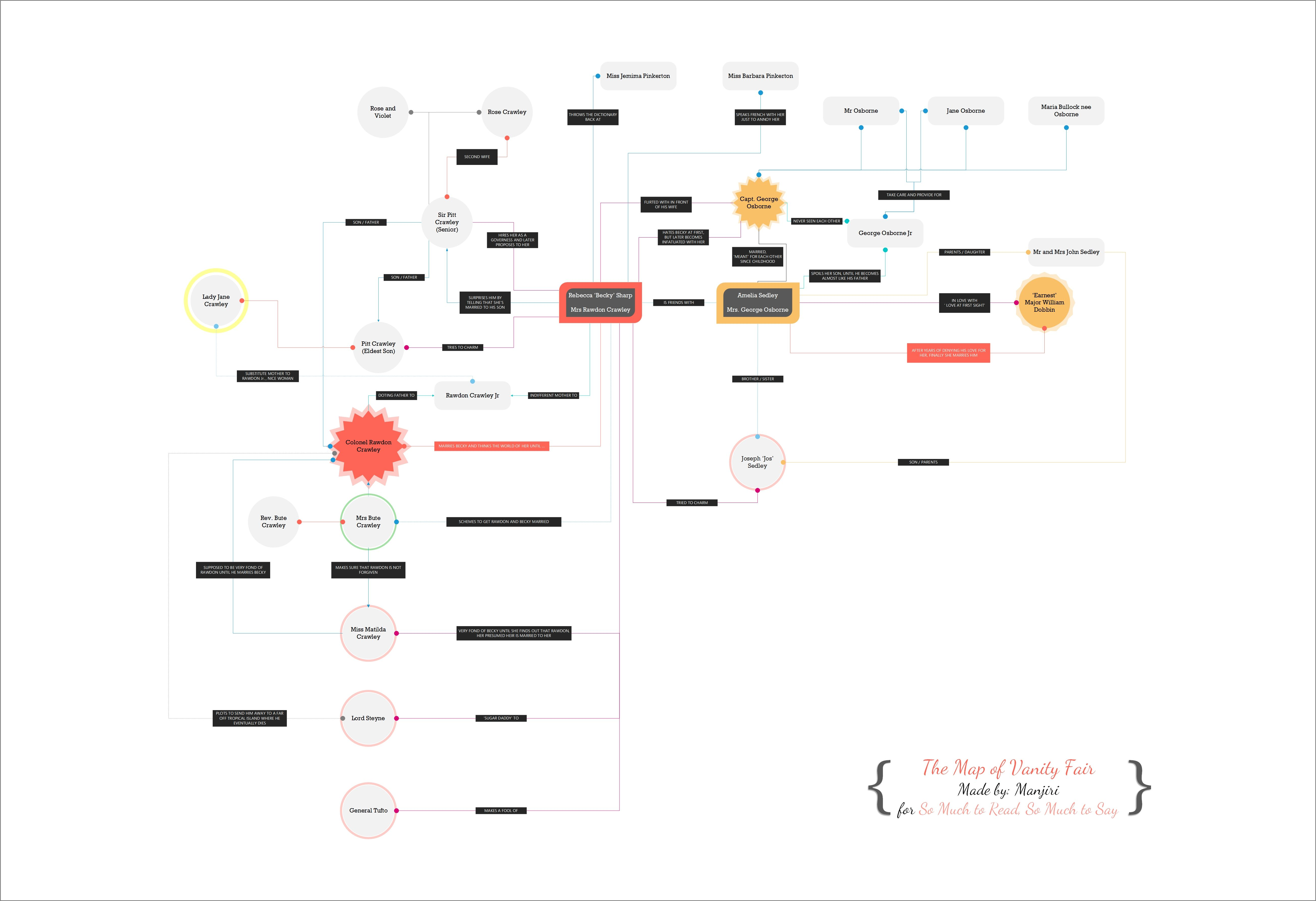 Map Of Vanity Fair Org Chart Pinterest Map Infographic And Chart