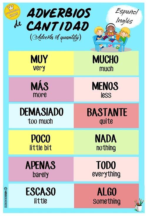 Los Adverbios De Cantidad Español Inglés Como Aprender Ingles Basico Palabras Basicas En Ingles Como Aprender Ingles Rapido