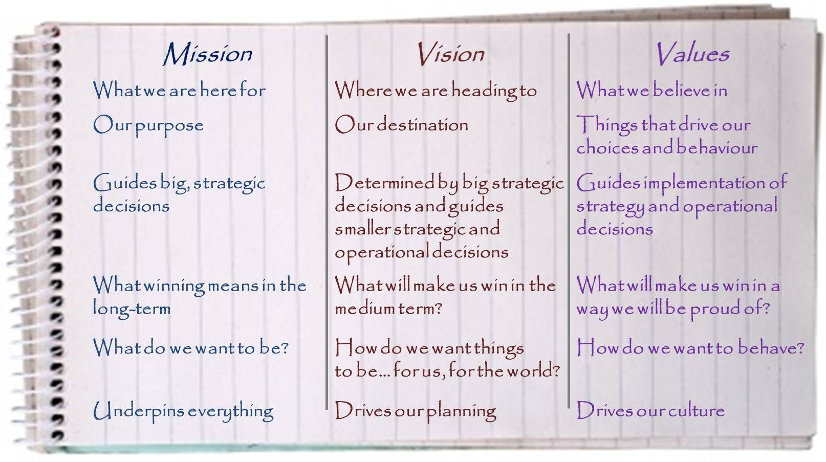 business plan vision statement example