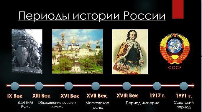 Исторические события россии в хронологическом порядке