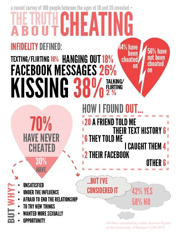 flirting vs cheating cyber affairs images online dating 2017