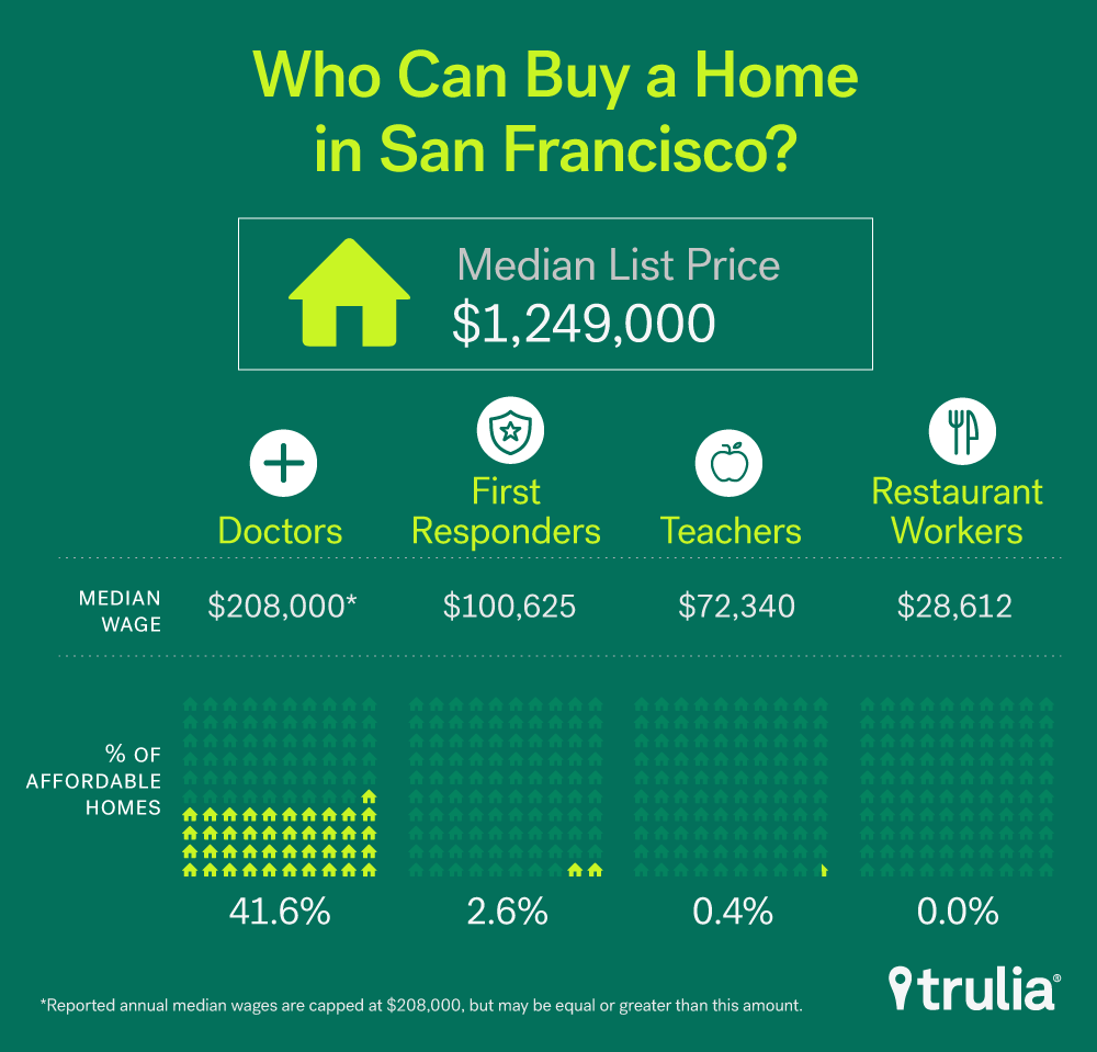 Trulia Rolls Out Affordability Calculator To Show Buyers What S