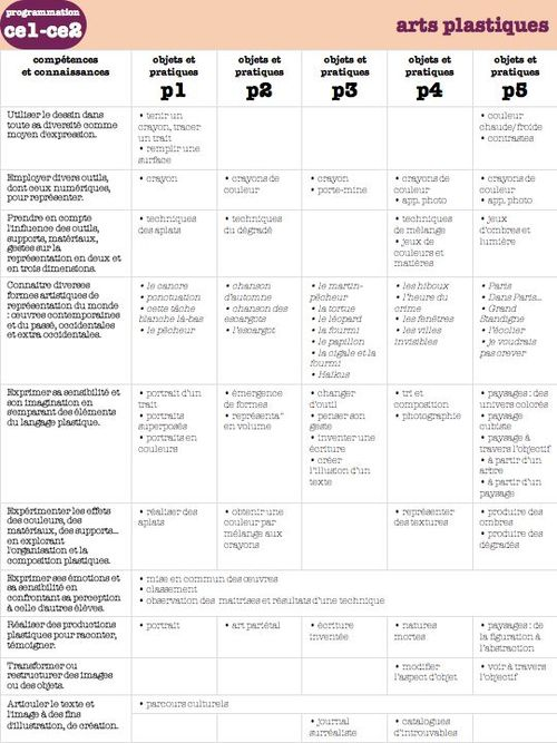 Programmation Arts Visuels Cycle 1 : programmation, visuels, cycle, Programmation, Plastiques