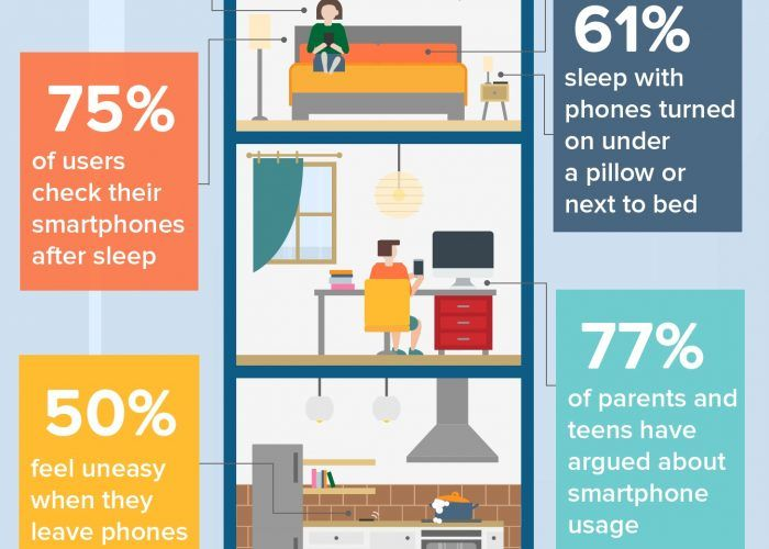 15 Terrifying Statistics About Cell Phone Addiction | Tech