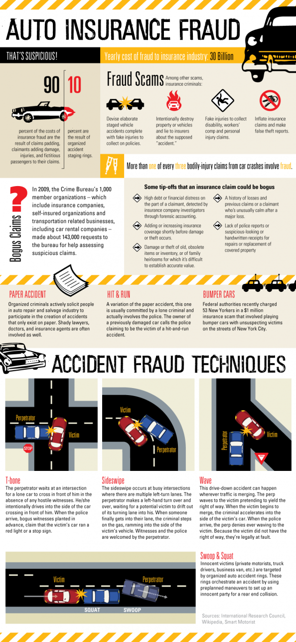 Auto Insurance Fraud Infographic Car Insurance Fraud