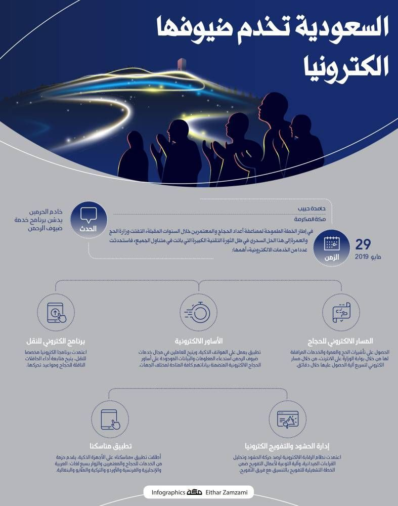 السعودية تخدم ضيوفها الكترونيا Movie Posters Infographic Poster