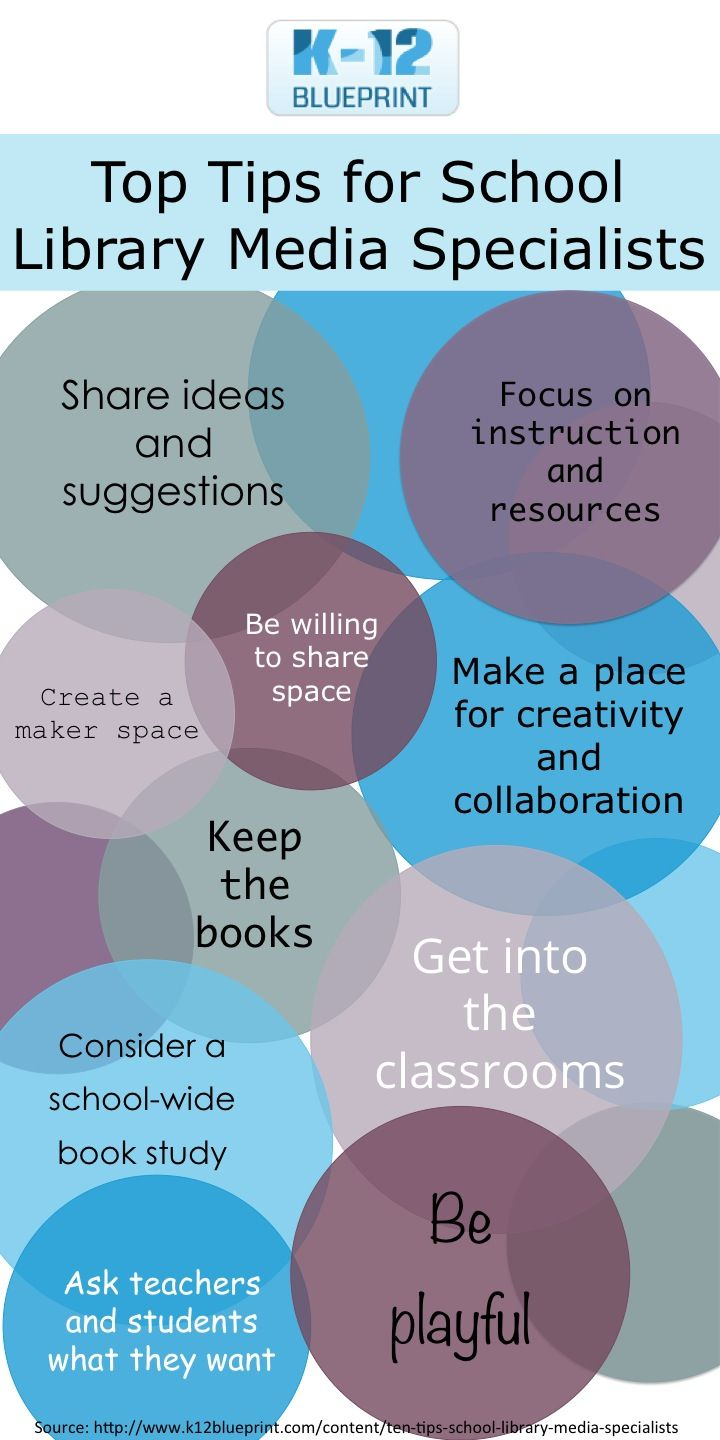 Tops tips for school library media specialists k 12 blueprint tops tips for school library media specialists k 12 blueprint malvernweather Images