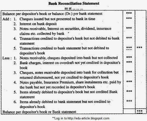 Bank Reconciliation Statement Definition Types Template