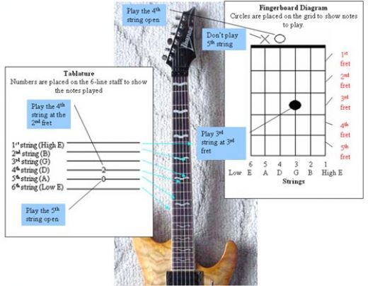 Guitar guitar tabs for beginners acoustic : 1000+ images about guitar on Pinterest