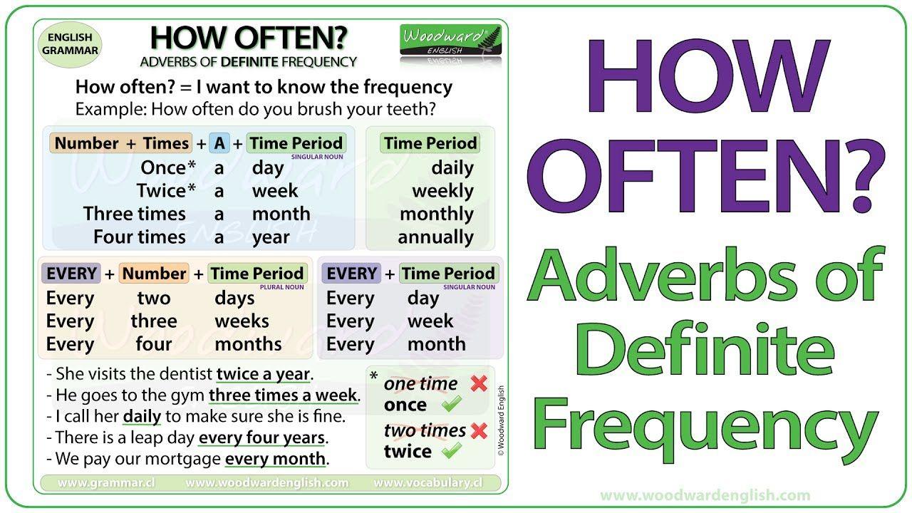 Adverbs | English Grammar | EF